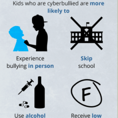 Safeguarding against cyber bullying and harassment [Infographic]