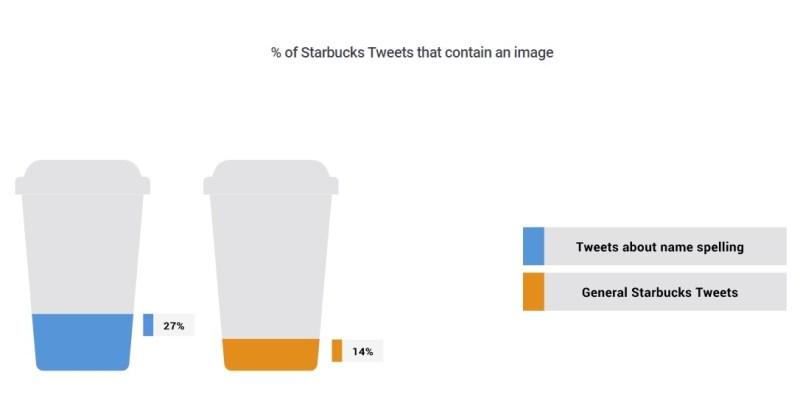twitter starbucks tweets