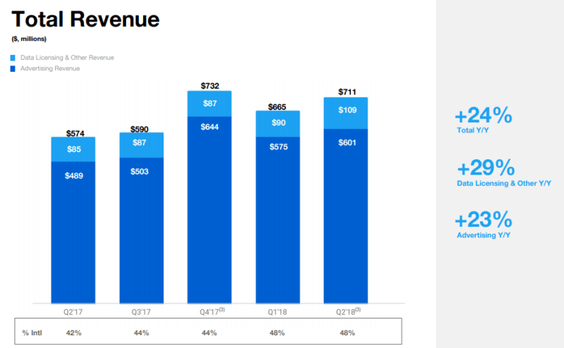 twitter total revenue