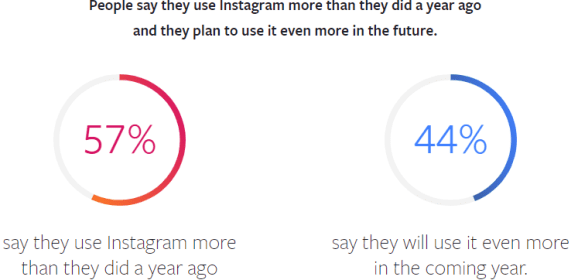 Facebook shares Instagram study on what users expect from brands