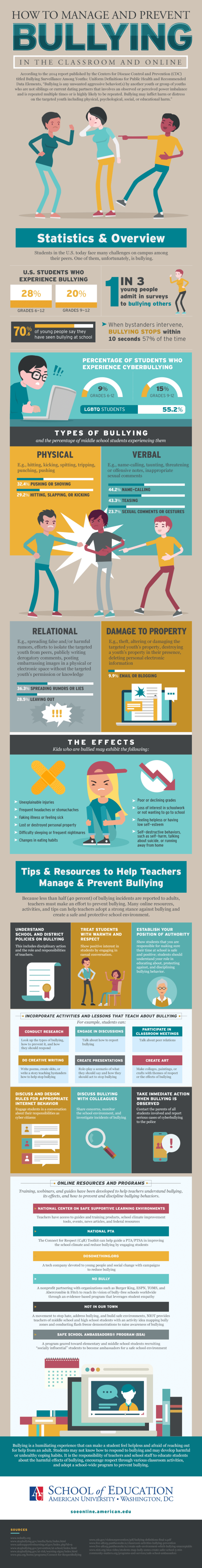 Preventing online and class bullying (Infographic)