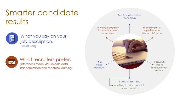 linkedin smarter candidate