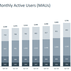 Facebook earnings report for Q2 2020 shows steady growth
