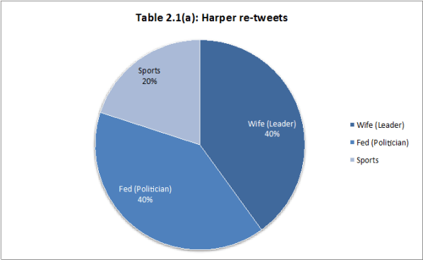Harper Re-tweets