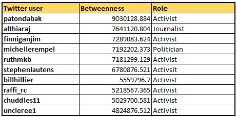 Table 2: Top 10 influencers in #cdnpoli and/or #elxn42 based on 'Betweeness-Centrality' (September 8-September 18) *Activist in this context is broadly defined as Twitter accounts owned by private individuals with a distinct POV on Canadian politics.
