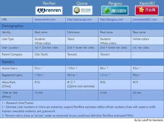 china-social-networks