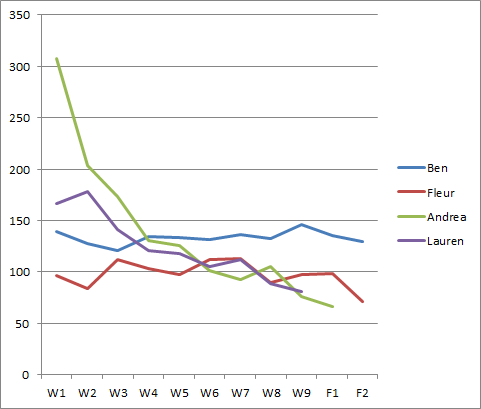 x-factor-2014-final-4-series-percentages