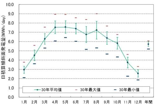 メガソーラー向け太陽光発電量の経年変動解析   日本気象協会