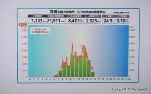 浮島太陽光発電所の発電量モニター画面@かわさきエコ暮らし未来館