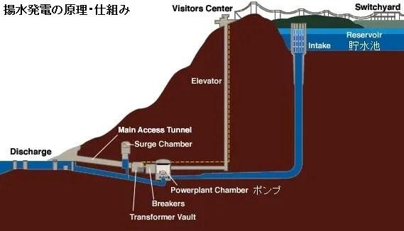 揚水発電の原理・仕組み