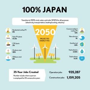 再エネ100%のエネルギーミックス(Mark Z. Jacobson氏らのグループによる)