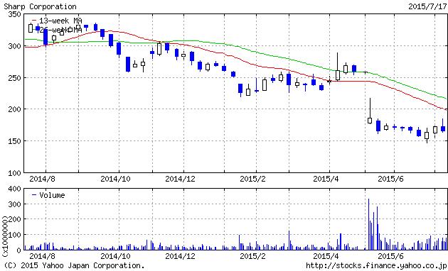 シャープの株価 (2015/7/17)