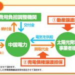 初めての動産担保・売電債権担保型融資(ABL):面談1回目