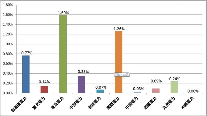 各電力管内のスイッチング数の各電力の顧客数に対する割合