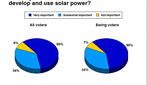 9 of 10 voters (92%) believe it is important for the United States to develop and use solar power.