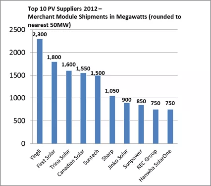 Top Solar Power Companies