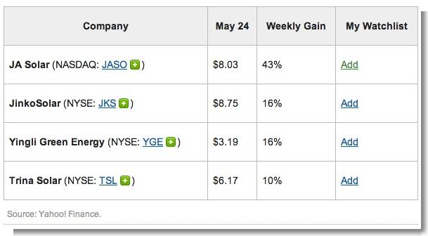 4 Solar Stocks Hotter Than SolarCity  JASO, JKS, TSL, YGE