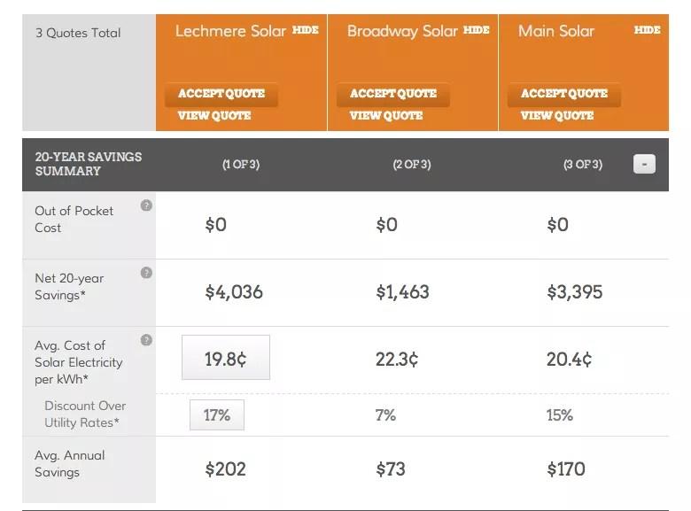 solar quotes leasing