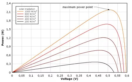 Solar Cells: Solar Cell Model & What Affects Solar Cell Performance & Efficiency