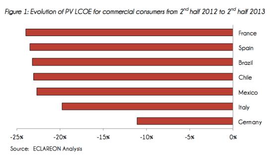 commercial solar lcoe