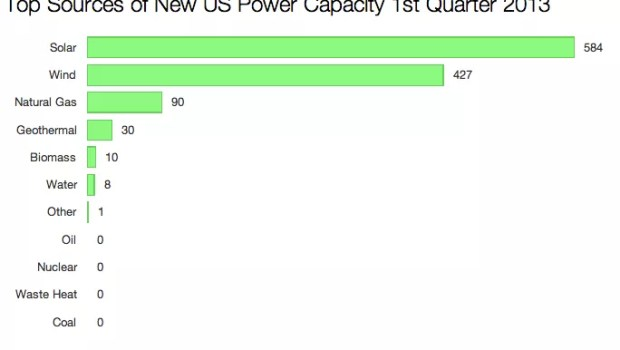 top energy sources US