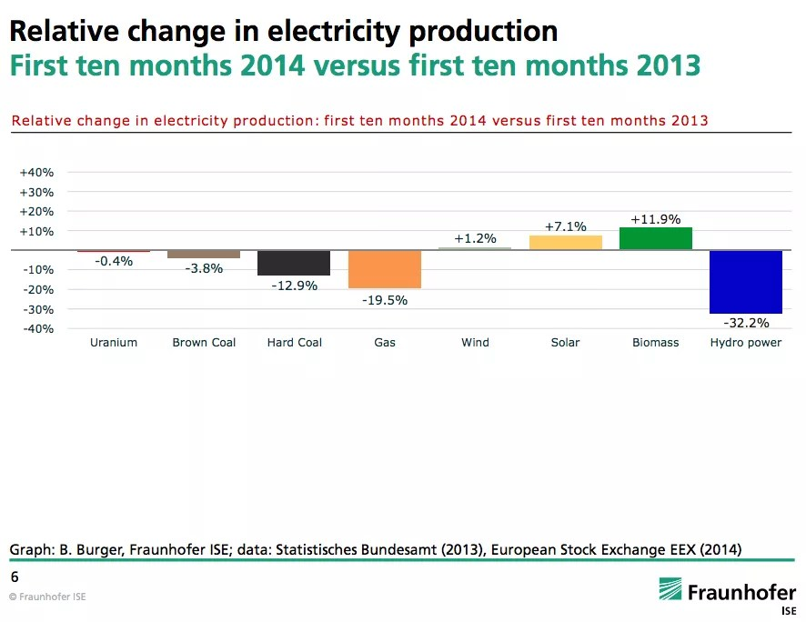 Germany renewable energy generation change 2014