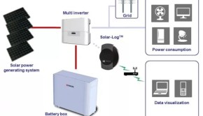 Kyocera home energy storage system infographic