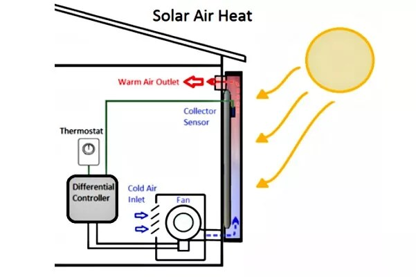 solar heating and cooling technologies for Home and business