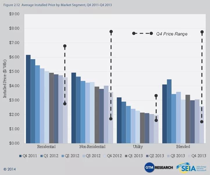 US SOLAR PRICES 2012-2013