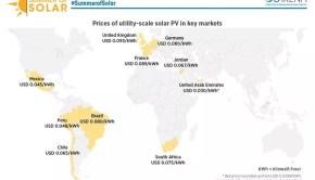 IRENA cost of solar chart June 2016
