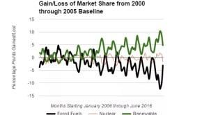 renewable energy vs fossil fuels June 2016