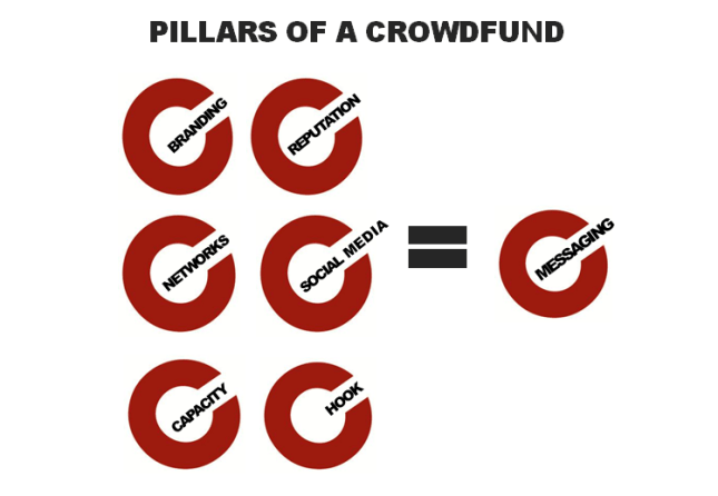 crowdfunding-pillars