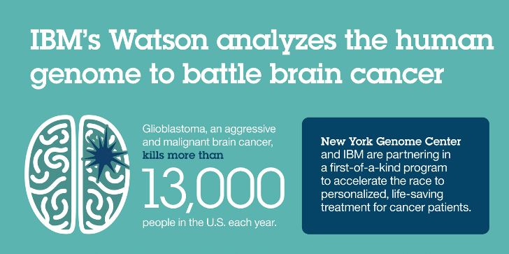 IBMs-Watson-supercomputer-takes-on-brain-cancer