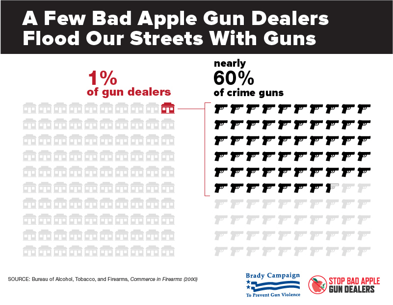 Over-60-of-guns-used-in-violent-crimes-are-traced-back-to-1-of-licensed-gun-dealers