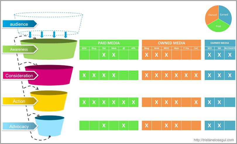 purchase funnel y la convergencia de medios - tristan elosegui