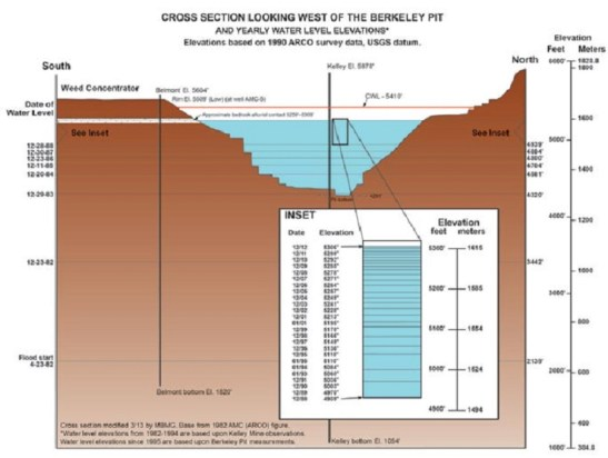 Cross section of Berkeley Pit