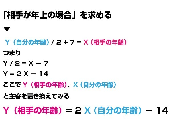 年の差婚方程式02