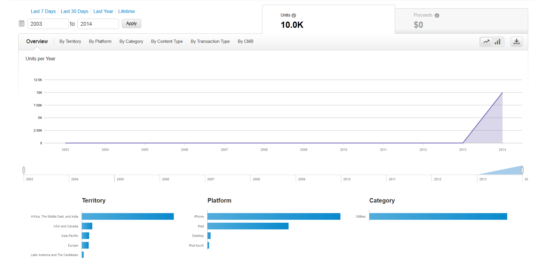 app aftermath itunesconnect vs google play developer console