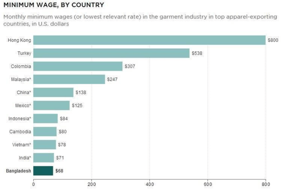 Minimum Wage by Country Monthly Minimum Wages (in USD) in garment industry of top apparel-exporting countries.(Bangladesh, Cambodia as of 2013) Source: International Labor Organization