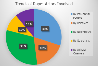 rape-action-involved