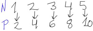conjuntos de matemáticas