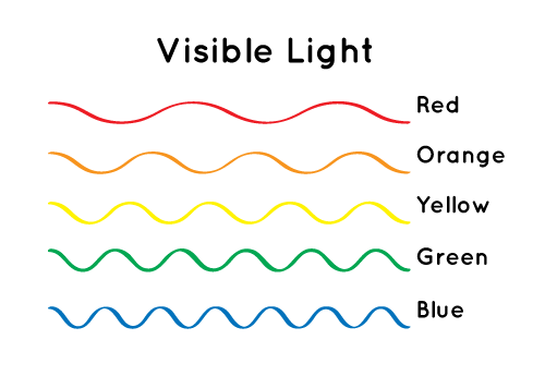 Different colors of light have different wavelengths.