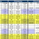 Memphis Area Home Sales through September 2016