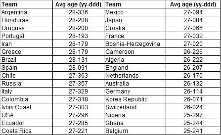 Average age of 2014 WC squads