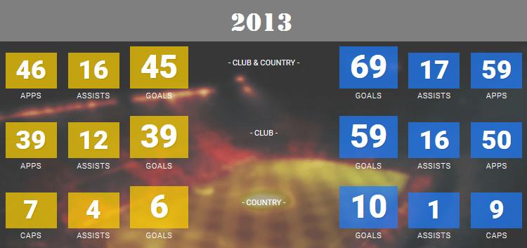 2013 CR7 Vs LM10 statistics