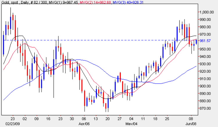 Spot Gold Price - Daily Gold Chart 10th June 2009
