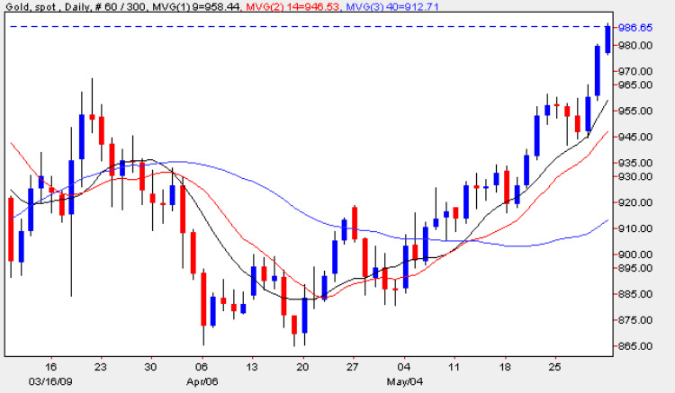 Gold Spot Price - Daily Gold Chart 1st June 2009