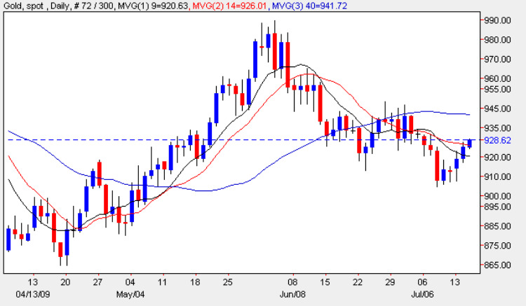 Spot Gold Prices - Current Gold Chart 15th July 2009