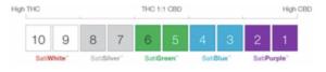Source: Harvest One Cannabis PR