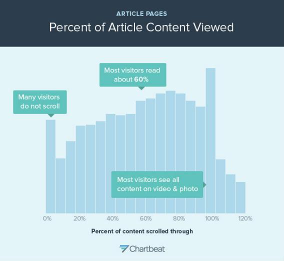 Percent of content viewed